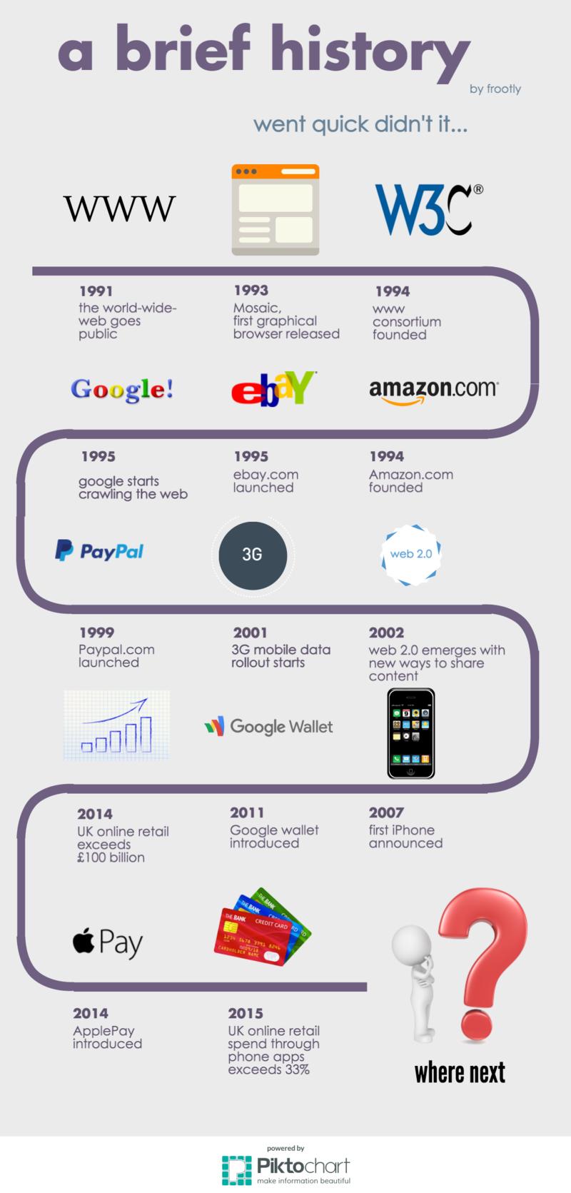 image showing timeline of the evolution of ecommerce